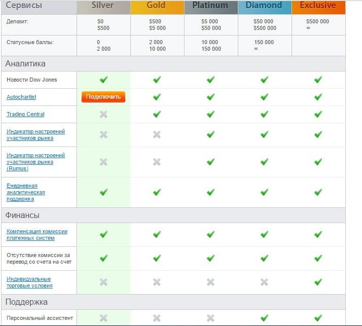 Статусы пользователей и их возможности на площадке Libertex