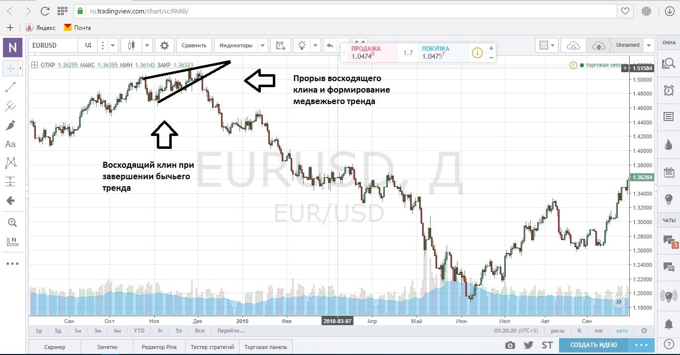 Восходящий клин при восходящем ценовом движении