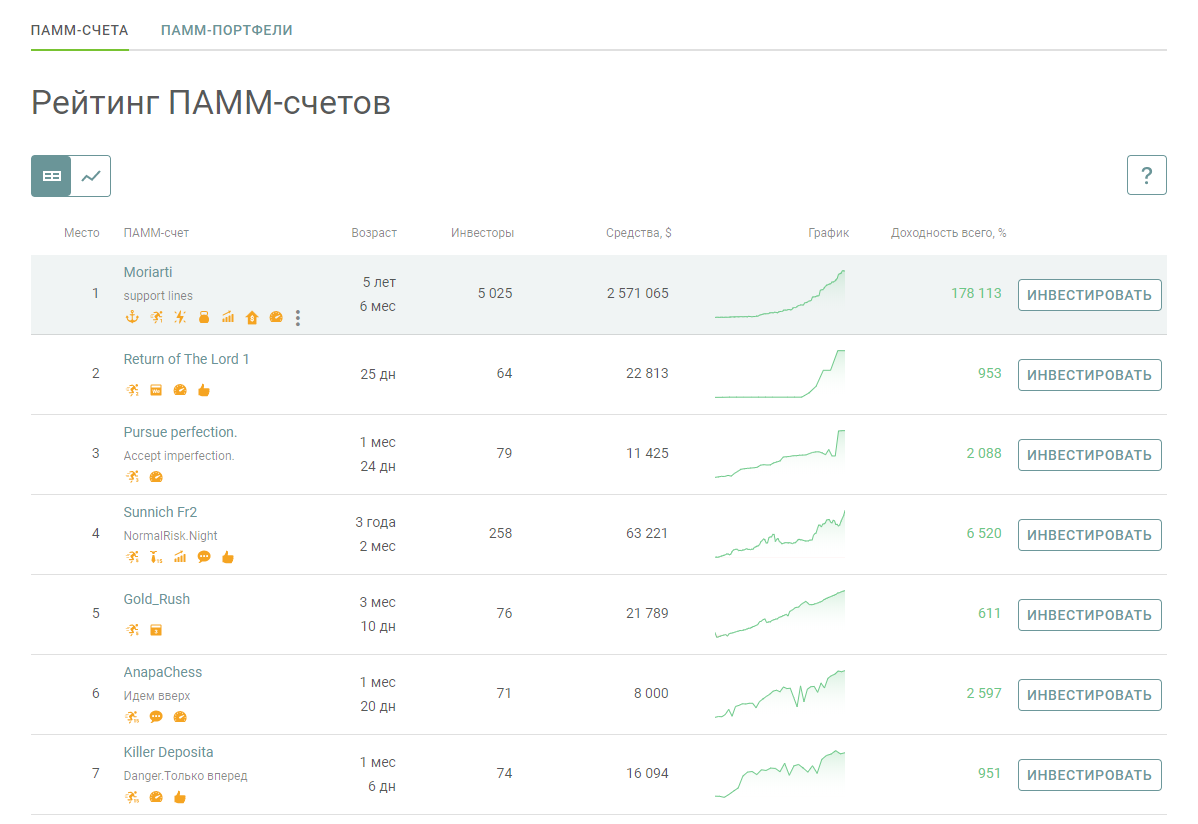 Рейтинг ПАММ-счетов на Альпари
