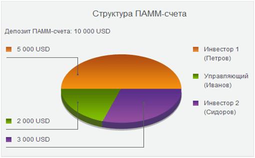 Структура ПАММ-счета на Форекс