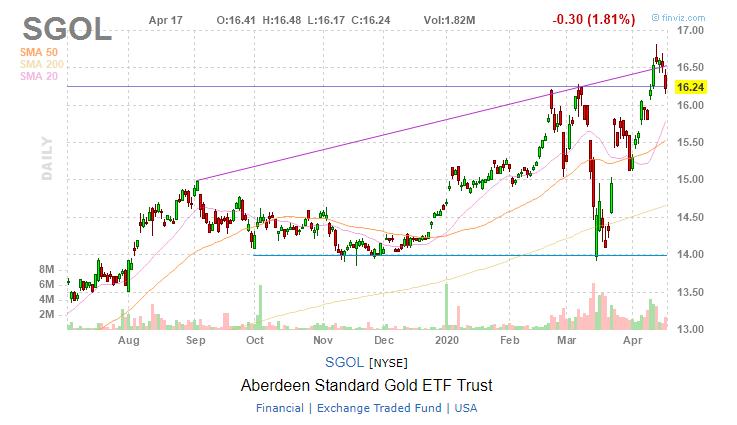 ETF Aberdeen Standard Physical Swiss Gold Shares (SGOL)